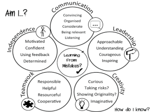 life long learning map