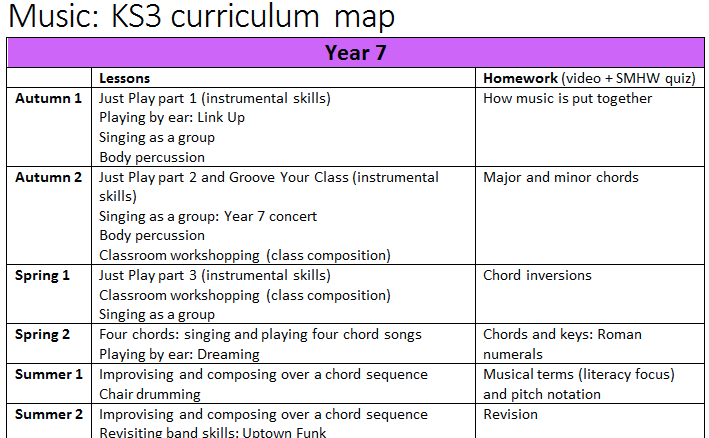 KS3 Music Homeworks